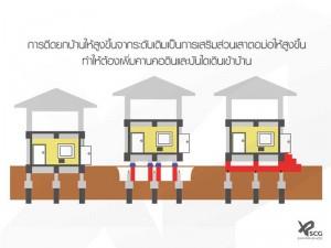 SCG-Experience_3-วิธีแก้ปัญหาบ้าน-เมื่อถนนสูงกว่าบ้านเรา_3